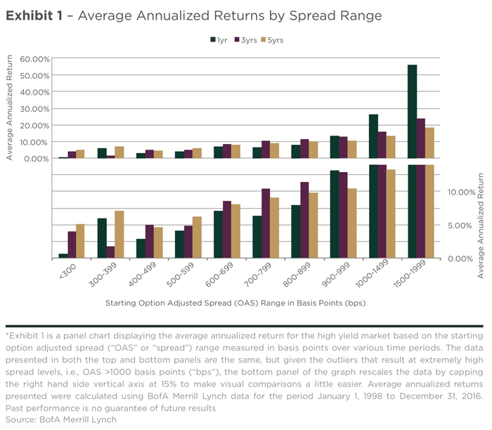 Exhibit 1 - Average Annualized Returns by Spread Range