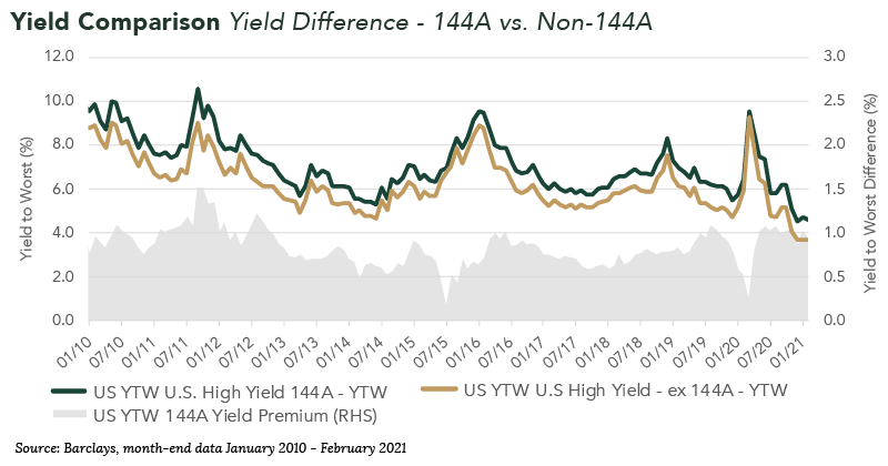 Yield Comparison (Yield Difference - 144A vs. Non-144A)
