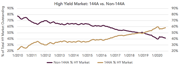 High Yield Market 144A vs. Non-144A