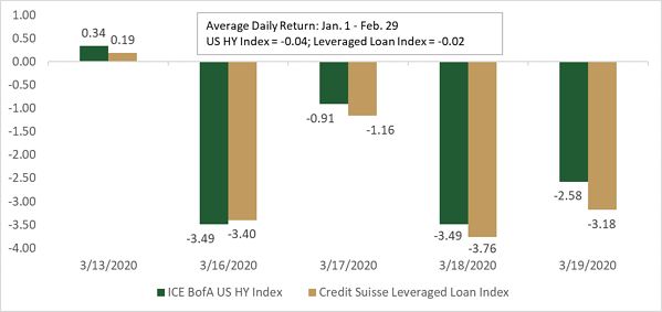 Chart 1 Leveraged Credit Daily Performance